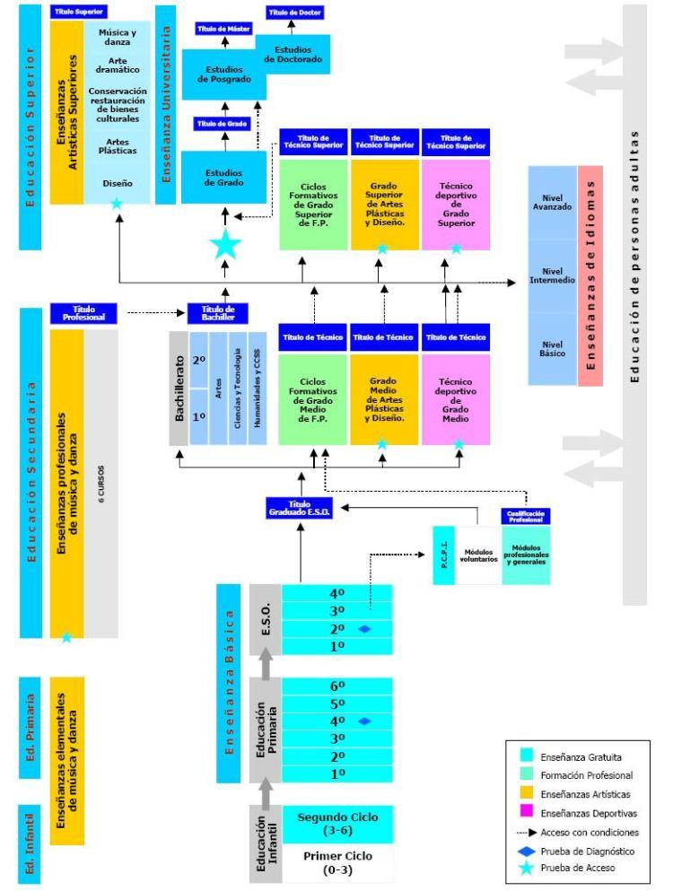 Ciclos Formativos De Formacion Profesional Especifica